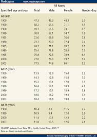 life expectancy tables 2016 why men die younger than women