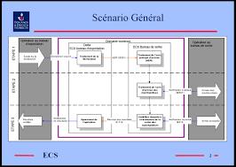 bureau de sortie douane e c s commission umep 03 07 08 ecs export system