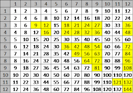 help learning times tables times tables st eanswythe s ce primary
