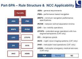 part ncc aircraft manuals aviation regulations ait