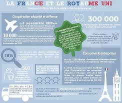 chambre de commerce franco britannique quelques chiffres clés de la relation franco britannique in