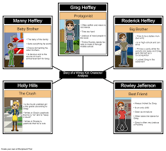 diary of a wimpy kid character analysis storyboard