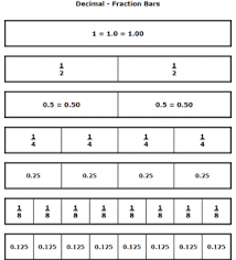 compose u0026 decompose fractions worksheets u2013 the teachers u0027 cafe