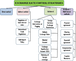 Exchange Rate Central Banks Of Foreign Exchange Rates