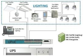 power over ethernet lighting the industrial ethernet book knowledge technical articles