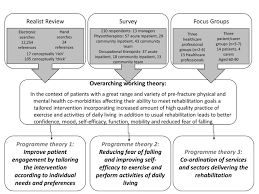 development of an evidence based complex intervention for