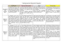 outstanding intervention ta checklist by effectiveteacher