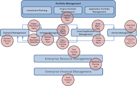 the current state of it portfolio management tooling u2013 cloudbyz