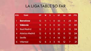 la liga live scores and table sky sports la liga power rankings best xi this season football
