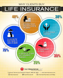 why clients life insurance infographic