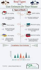 roof types u0026 cost estimate for your house visual ly