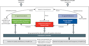 statutory health insurance in germany a health system shaped by