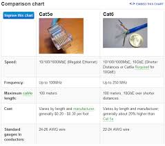 cat 6 24 awg cable wiring diagram cat 6 cable configuration cat