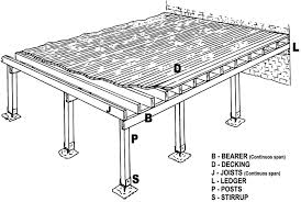build your own deck in 6 easy steps diy deck