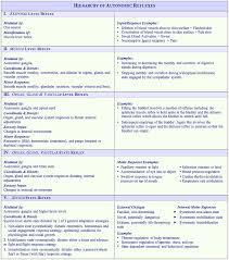 What Is A Reflex Action Example Hierarchy Of Autonomic Reflexes Autonomic Nervous System