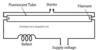 identify diagram simple fluorescent light wiring diagram tube