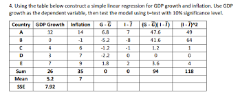 Linear Regression Table Using The Table Below Construct A Simple Linear Re Chegg Com