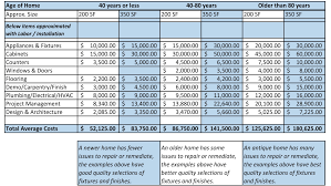 Event Budget Spreadsheet Template Home Renovation On A Budget Template