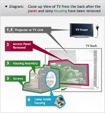dlp tv light bulb replacement how to replace a rear projection tv l or projector l planet bulb