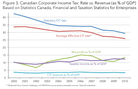 Federal Tax Table For 2014 The U S Corporate Effective Tax Rate Myth And The Fact Tax