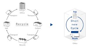 recyclage papier de bureau une machine à recycler le papier directement dans bureau
