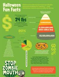infographic halloween is 2nd most profitable holiday for