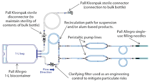a single use clinical scale filling system from design to