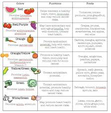 do the colors of vegetables matter in regard to nutrition both in