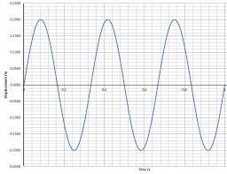 waves tutorial 1