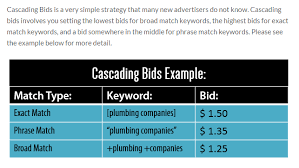 keyword bid 7 deadly adwords mistakes that ll make you and how to fix them