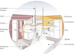 norme hauteur meuble haut cuisine superior norme hauteur meuble haut cuisine 2 espace entre plan