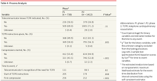 telephone cpr program and outcomes after out of hospital cardiac
