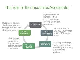 financial inclusion the role of technology incubators 17 march