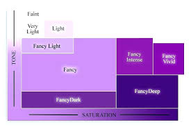 colours that go with purple paint colors that go with purple coryc me