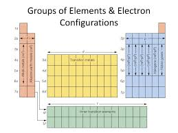 Patterns In Electron Configuration Worksheet Ppt Orbital Filling Electron Configurations Powerpoint
