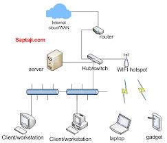 membuat jaringan wifi lancar membangun website untuk local area network lan saptaji com