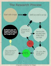 tips on writing a research paper in college the research process how to write a college paper research research process infographic
