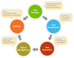 definitive guide to develop a good test strategy document with