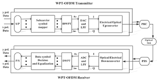 application of complex wavelet packet transform cwpt in coherent