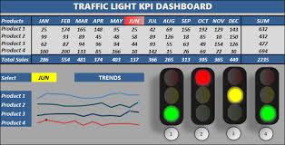 Excel Dashboard Templates Excel Traffic Light Dashboard Template Excel Dashboard