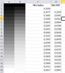 how to force excel cells to change colors exponentially stack