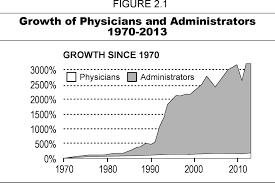 growing bureaucracy and fraud in u s health care pnhp u0027s