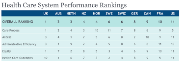 Health Care Services Australia Health New 11 Country Study U S Health Care System Has Widest Gap