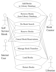 working smart to deliver quality finding the high traffic use library management system use case diagram