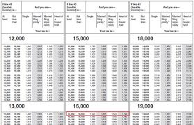 Irs Tax Tables 2015 I Made 26 000 Last Year Less Than 16 000 Of Which Is Taxable