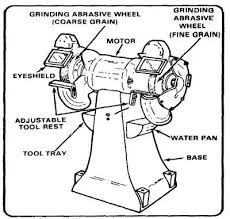 Bench Grinder Guard Requirements How To Use A Surface Grinder Machine