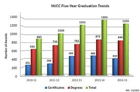 Nvcc Help Desk College Facts