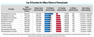 Presidential Election 2016 Predictions By State Html by Votecastr Election Day Turnout Tracker