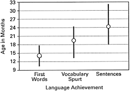 language development and emotional expression supplement