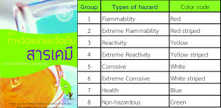 hazardous waste management system in kmutt sustainability chemical
